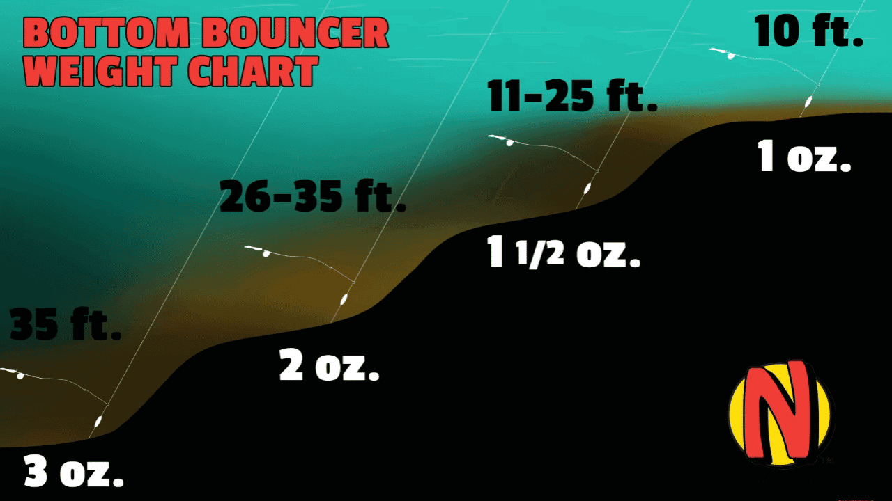 Bottom bouncer fishing: Everything You Need to Know